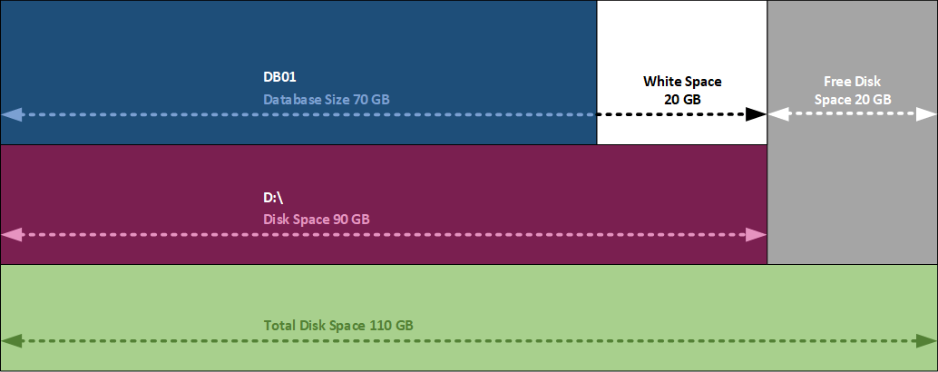 Get mailbox database size and white space 1