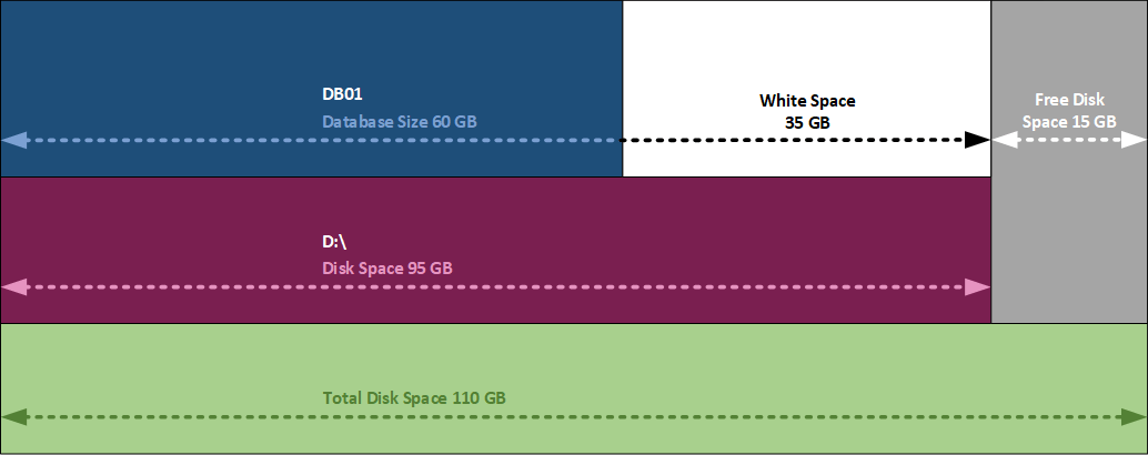 Get mailbox database size and white space 4
