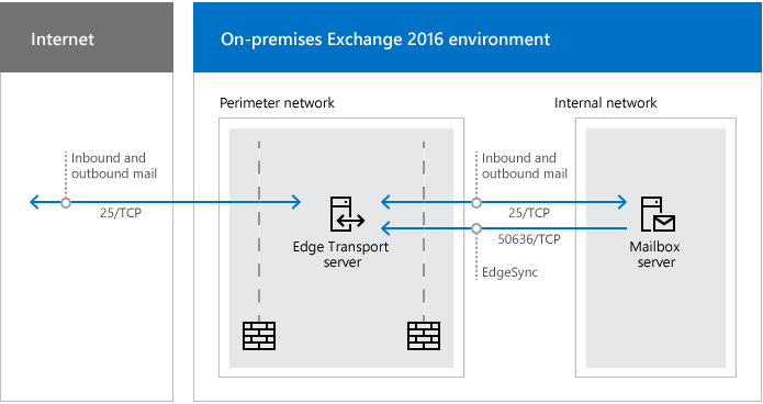 Exchange server in dmz or lan - network ports required for edge transport