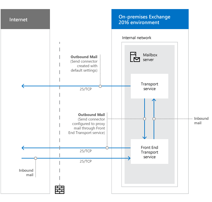 Exchange 2016 firewall ports for mail flow architect