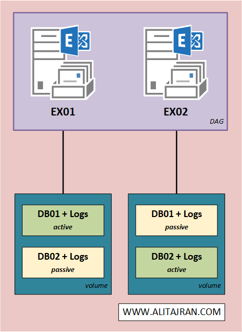 Exchange database best practices DAG architecture two servers