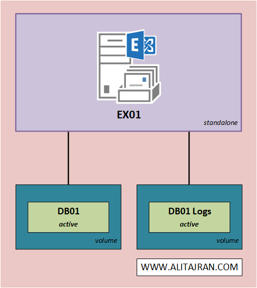 Exchange database best practices standalone architecture