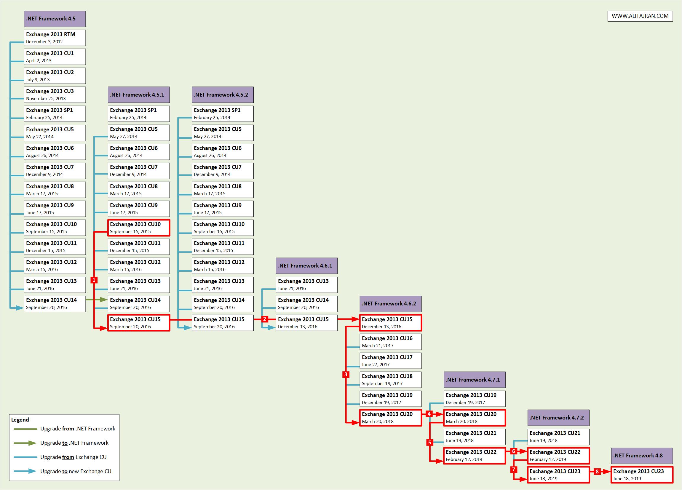 Update .NET Framework in Exchange Server   ALI TAJRAN