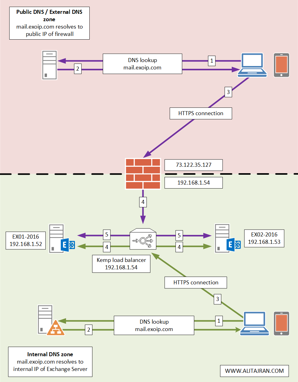 Exchange HTTPS high availability with Kemp load balancer architecture