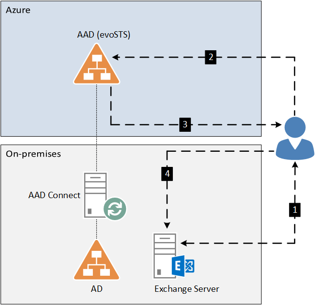 Hybrid modern authentication diagram