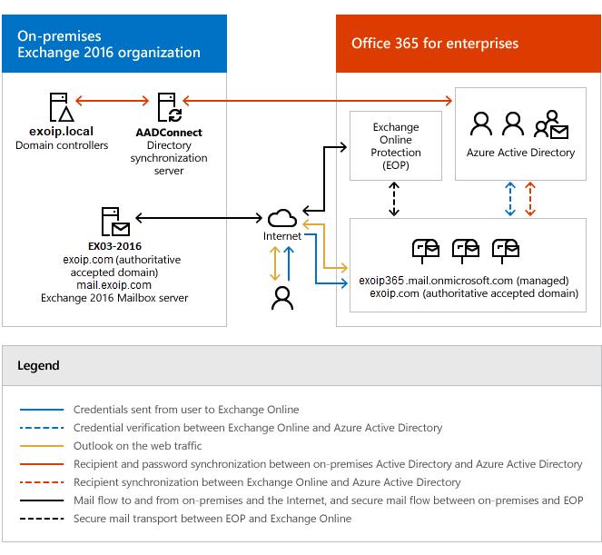 Exchange hybrid architecture diagram