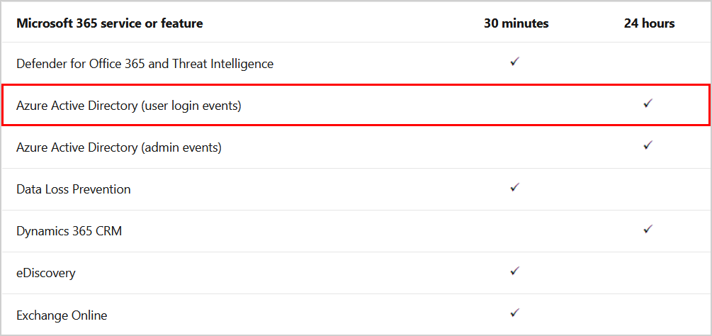 Microsoft 365 service or feature