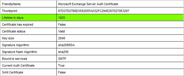Renew Microsoft Exchange Server Auth Certificate check