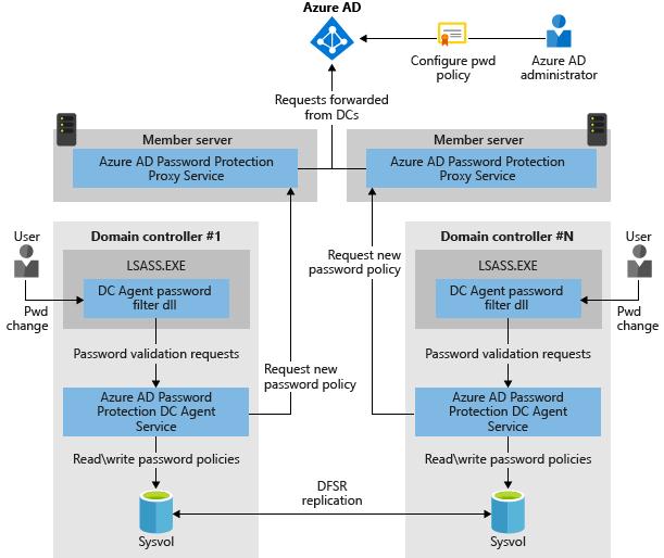 Configure Azure AD Password Protection for on-premises diagram